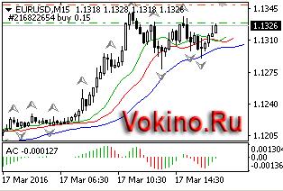 График forex валютной пары eurusd 17032016 торговый сигнал от Vokino.Ru