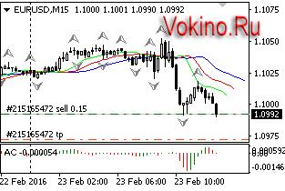 График форекс торговый сигнал бесплатно по EURUSD на 23.02.2016