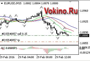 График форекс торговый сигнал бесплатно по EURUSD на 29.02.2016