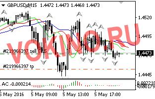 График прогноз доллара на forex по валютной паре gbpusd 05052016 от Vokino.Ru