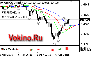 График forex валютной пары gbpusd 06042016 торговый сигнал от Vokino.Ru