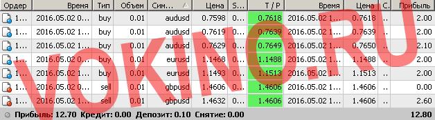 Торговые сигналы форекс смс и email за 2 мая 2016 от Vokino.Ru