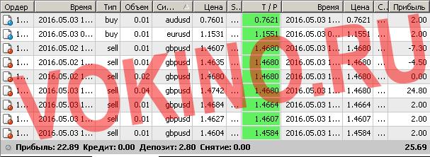 Торговые сигналы форекс смс и email за 3 мая 2016 от Vokino.Ru