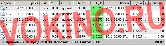 Торговые системы сигналы форекс по смс и email за 3 августа 2016 от Vokino.Ru