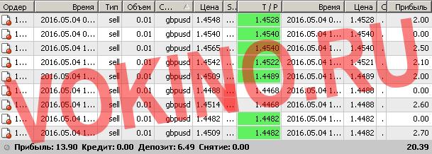 Торговые сигналы форекс смс и email за 4 мая 2016 от Vokino.Ru