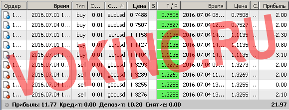 Бесплатные сигналы форекс в реальном времени по смс и email за 4 июля 2016 от Vokino.Ru