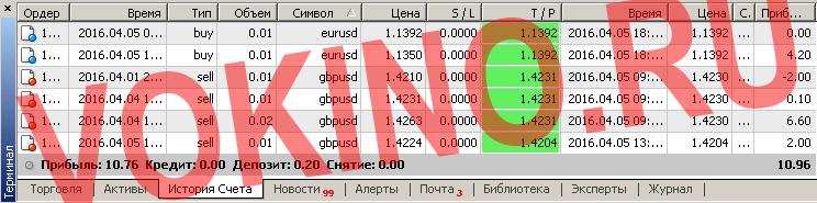 Отчет по платным торговым сигналам форекс за 5 апреля 2016 от Vokino.Ru