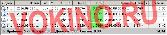 Сигналы рынка форекс по смс и email за 5 сентября 2016 от Vokino.Ru