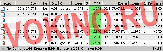 Сигналы рынка форекс по смс и email за 7 июля 2016 от Vokino.Ru