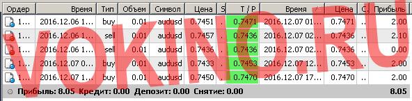 Сигналы рынка форекс по смс и email за 7 декабря 2016 от Vokino.Ru