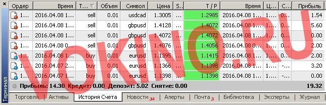 Отчет по платным торговым сигналам форекс за 8 апреля 2016 от Vokino.Ru
