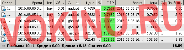 Сигналы рынка форекс по смс и email за 8 августа 2016 от Vokino.Ru