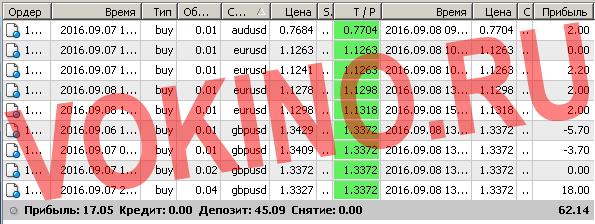 Бесплатные сигналы форекс в реальном времени по смс и email за 8 сентября 2016 от Vokino.Ru