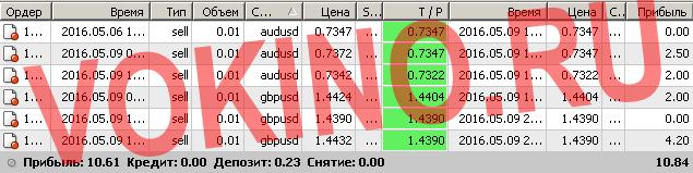 Торговые сигналы форекс от профессионала по смс и email за 9 мая 2016 от Vokino.Ru