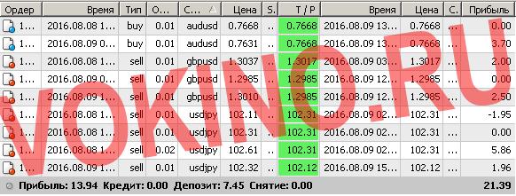Сигналы рынка форекс по смс и email за 9 августа 2016 от Vokino.Ru