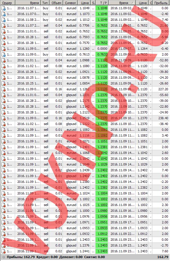Бесплатные сигналы форекс в реальном времени по смс и email за 9 ноября 2016 от Vokino.Ru