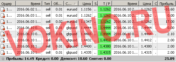 Сигналы рынка форекс по смс и email за 10 июня 2016 от Vokino.Ru