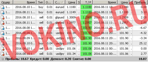 Бесплатные сигналы форекс в реальном времени по смс и email за 11 августа 2016 от Vokino.Ru