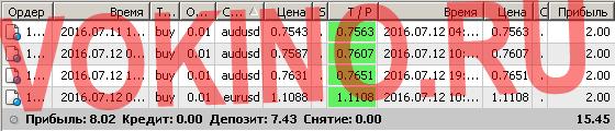 Сигналы рынка форекс по смс и email за 12 июля 2016 от Vokino.Ru