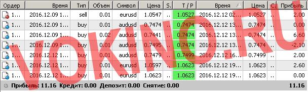 Сигналы рынка форекс по смс и email за 12 декабря 2016 от Vokino.Ru