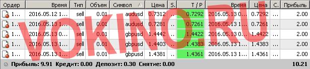 Торговые сигналы форекс бесплатно по смс и email за 13 мая 2016 от Vokino.Ru