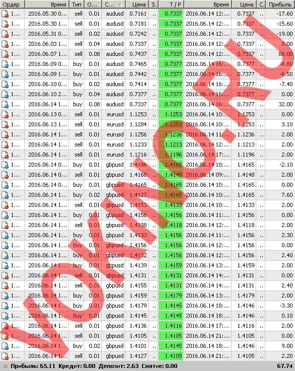 Сигналы рынка форекс по смс и email за 14 июня 2016 от Vokino.Ru