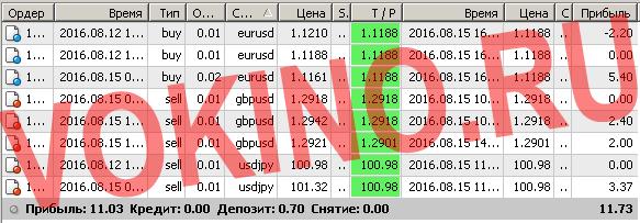 Бесплатные сигналы форекс в реальном времени по смс и email за 15 августа 2016 от Vokino.Ru