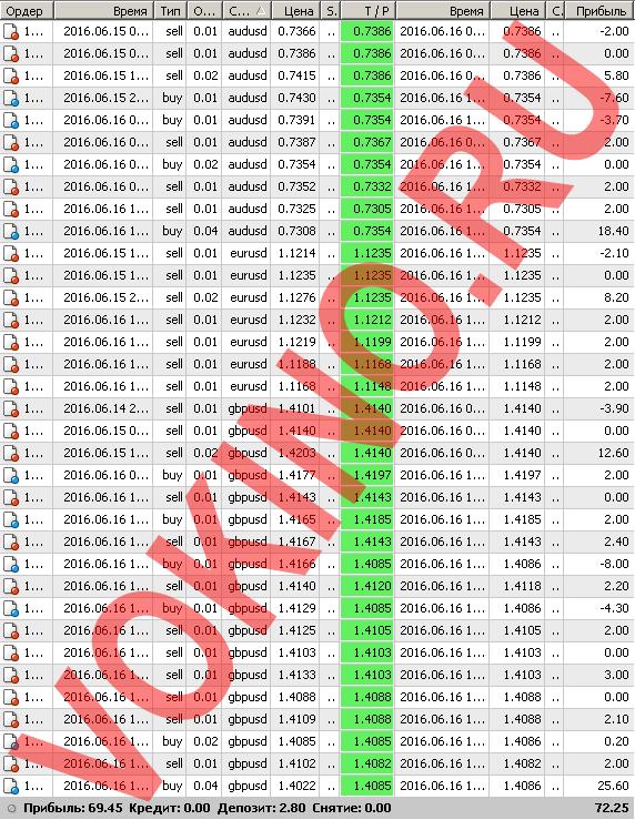 Бесплатные сигналы форекс в реальном времени по смс и email за 16 июня 2016 от Vokino.Ru