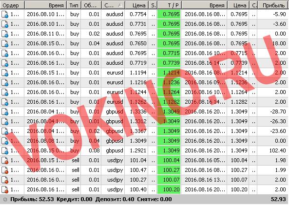 Бесплатные сигналы форекс в реальном времени по смс и email за 16 августа 2016 от Vokino.Ru