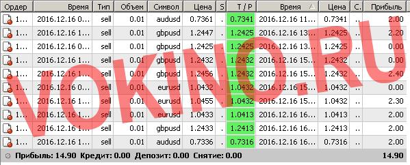 Бесплатные сигналы форекс в реальном времени по смс и email за 16 декабря 2016 от Vokino.Ru