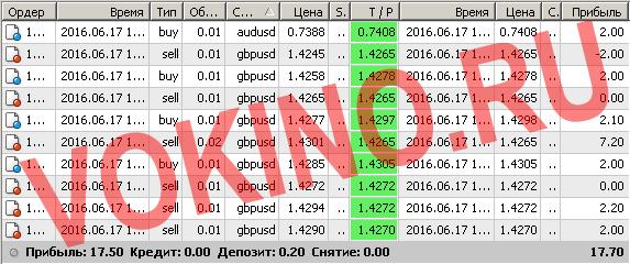 Бесплатные сигналы форекс в реальном времени по смс и email за 17 июня 2016 от Vokino.Ru