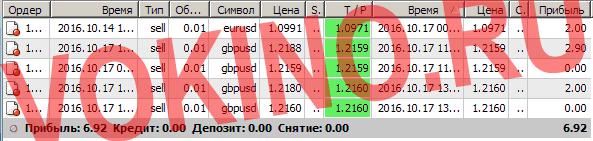 Сигналы рынка форекс по смс и email за 17 октября 2016 от Vokino.Ru
