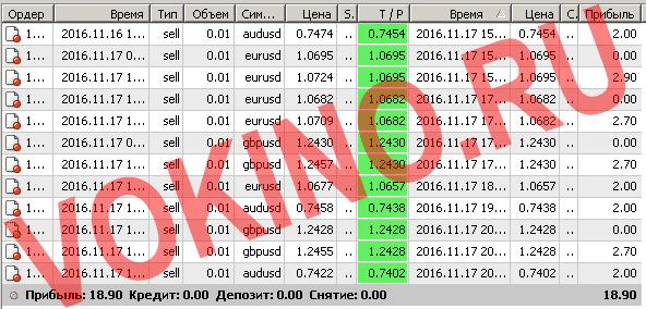 Сигналы рынка форекс по смс и email за 17 ноября 2016 от Vokino.Ru