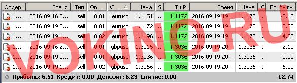 Сигналы рынка форекс по смс и email за 19 сентября 2016 от Vokino.Ru
