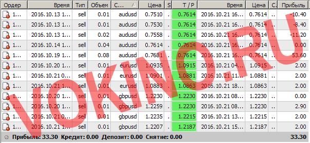 Бесплатные сигналы форекс в реальном времени по смс и email за 21 октября 2016 от Vokino.Ru