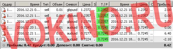 Сигналы рынка форекс по смс и email за 21 декабря 2016 от Vokino.Ru