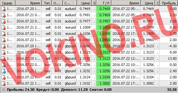 Сигналы рынка форекс по смс и email за 22 июля 2016 от Vokino.Ru