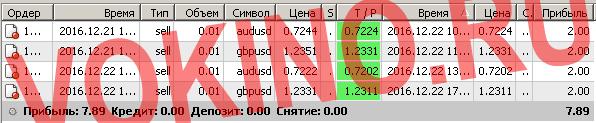 Бесплатные сигналы форекс в реальном времени по смс и email за 22 декабря 2016 от Vokino.Ru