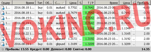 Сигналы рынка форекс по смс и email за 23 августа 2016 от Vokino.Ru