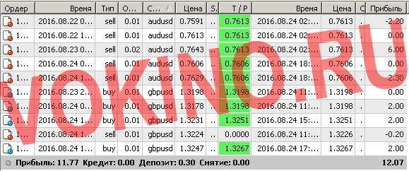 Торговые системы сигналы форекс по смс и email за 24 августа 2016 от Vokino.Ru