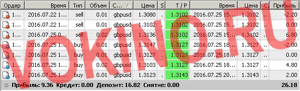 Сигналы рынка форекс по смс и email за 25 июля 2016 от Vokino.Ru