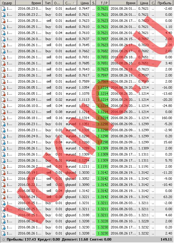 Бесплатные сигналы форекс в реальном времени по смс и email за 26 августа 2016 от Vokino.Ru