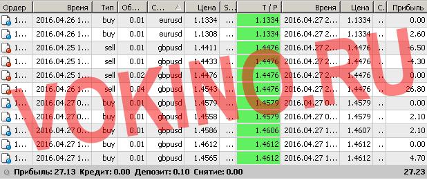 Торговые сигналы форекс смс и email за 27 апреля 2016 от Vokino.Ru