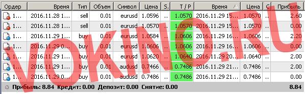 Бесплатные сигналы форекс в реальном времени по смс и email за 29 ноября 2016 от Vokino.Ru