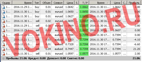 Сигналы рынка форекс по смс и email за 30 ноября 2016 от Vokino.Ru