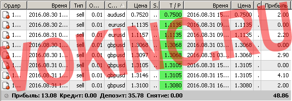 Торговые системы сигналы форекс по смс и email за 31 августа 2016 от Vokino.Ru