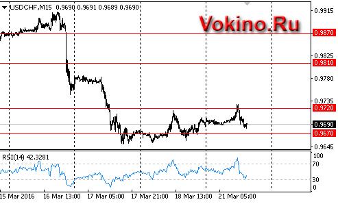 Интерактивный график forex по USDCHF от vokino.ru