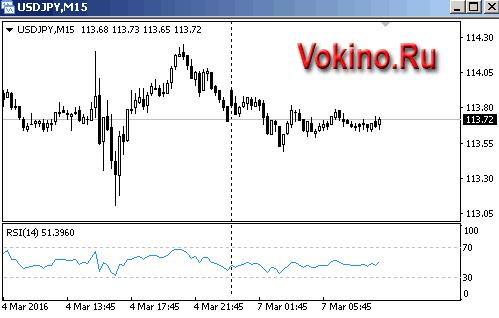 График форекс M15 по валютной паре USDJPY