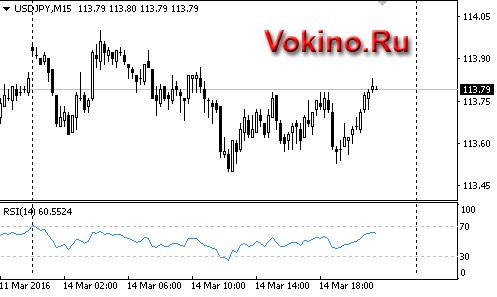 График forex валютной пары usdjpy от Vokino.Ru