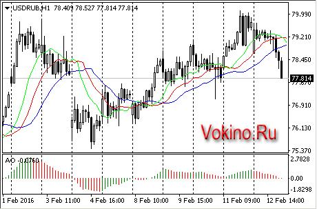 График forex курсы валют онлайн курсы доллар к рублю